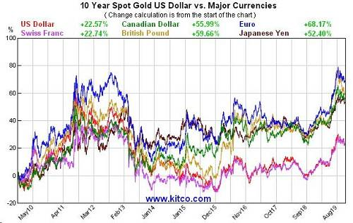 Krauth称,鉴于全球债务总额约250万亿美元,处于历史最高水平,而且还在不断增长,明年所有货币计价的黄金都将恢复上行。从技术角度来看,黄金的前景也不错。自2015年年末以来,黄金的涨势令人印象深刻,尽管人们普遍没有注意到这一点。更重要的是,金价远高于1400美元左右的长期阻力位,证明其前景看涨。