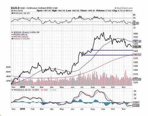 如果金价跌破1450美元,则未来有可能在1400-1425美元区间触底。在那之后,金价将再次回升至今年高点1550美元,可能在明年一季度。然后,金价将在2020年下半年攀升至1700美元左右,因为围绕美国大选的不确定性推动了黄金买盘。