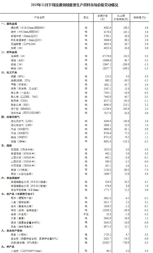 统计局:11月下旬生猪价格每千克32.8元 下跌5.2%