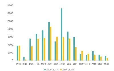 图:近十年城市人均累计居住用地供应建面(�O/人)