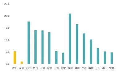 数据来源:保利投顾研究院整理备注:近10年供地建面为招拍挂供地建面,人均累计居住用地面积=2010-2018年累计招拍挂成交土地建面/2018年常住人口。