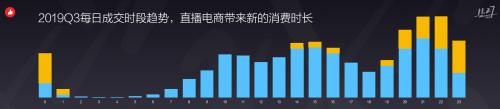 有赞COO披露2019运营数据:380亿交易额背后暗涌的消费变革