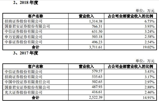 據中國經濟網記者查詢發現,財富趨勢的第二大股東金石投資為中信證券的全資子公司。