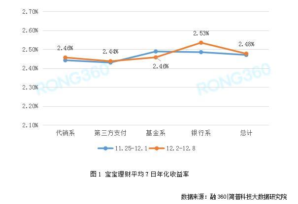 互联网宝宝七日年化收益率升至2.48% 创近十周最高水平