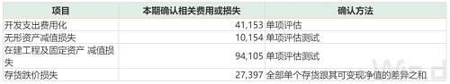 """3.7万股东傻眼!这家上市公司爆出13亿级别""""巨雷"""",9个月白干"""