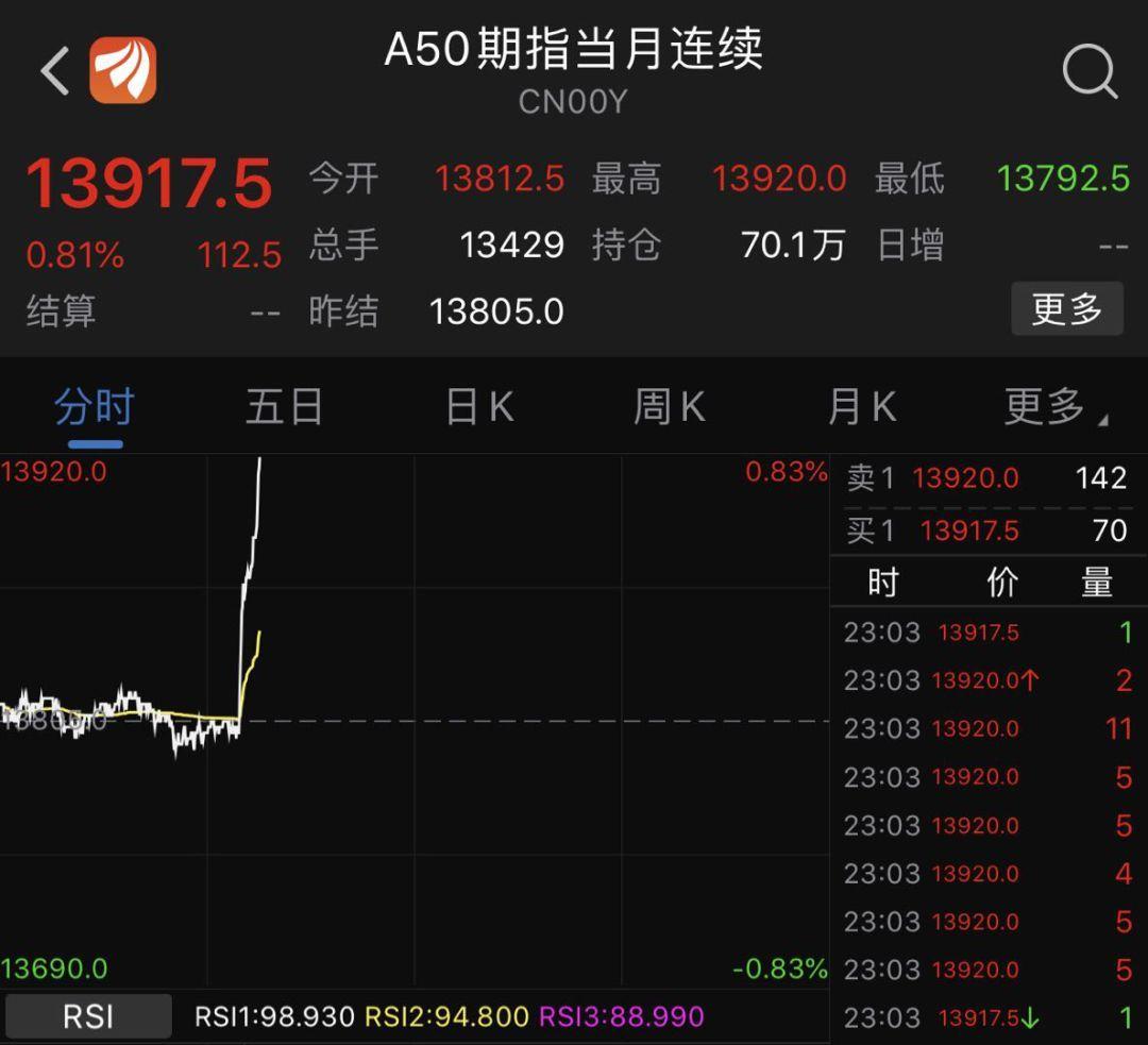"""突发行情!特朗普一句话""""引爆""""市场亚洲城,今日贸易局势恐传大新闻!小心黄金遭抛售大跌"""