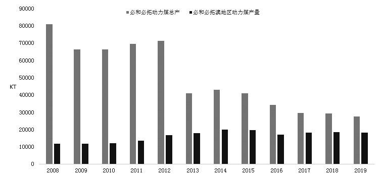 图为必和必拓动力煤产量变化