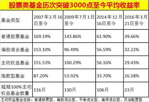 """同时,持有时间越长,主动权益基金的收益率越高,确实是""""时间的玫瑰""""。2007年2月16日、2009年7月1日、2014年12月2日、2016年3月21日上攻到3000点的重要时间点,按照年份来看,时间越长收益率越好。"""