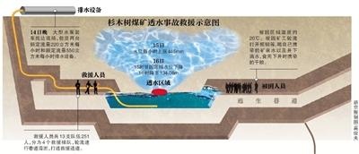 杉木树煤矿透水事故救援88小时13人生还