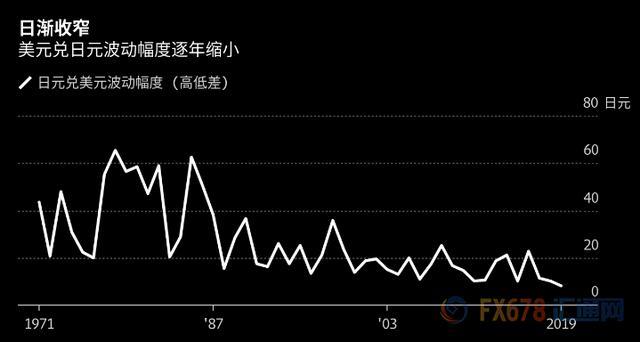 因此期待日元明年波动率上升的交易员可能会失望。日本方面分析师表示,预计2020年日元兑美元的波动幅度继续不会超过10日元,美元兑日元的下限在101附近。