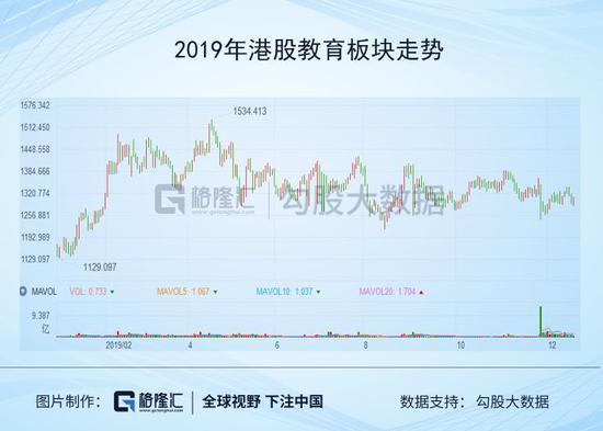 2019年受益于估值企�和�I�提升,港股教育板�K走�萜椒�,截至目前(2019年12月18日)上�q9.45%,而�a指上�q了7.89%。