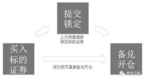 (9)保证金