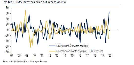 绝对策略研究(Absolute Strategy Research)的另一项调查也反映了市场情绪的转变,接受调研的183位基金经理认为,未来12个月出现衰退的可能性略低于40%,较三季度53%的纪录高位明显回落。2/3的受访者认为,未来一年股市的表现将超过债券,高于三个月前的55%。