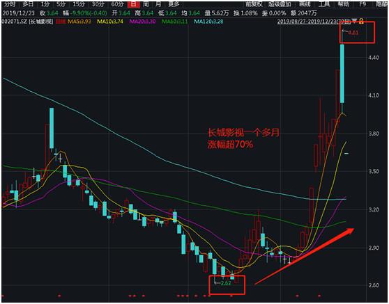 此外,另一家长城系公司天目药业股价也从12月12日开启上涨行情,前一日股价报收为11.93元,而12月19日股价最高上涨至13.24元,区间涨幅也高达16%。
