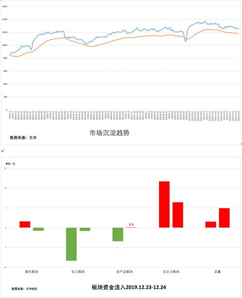 12月25日:《试错交易市场观察》