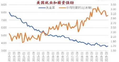 总体来看,降息对于经济的作用大约在两年之后会有比较确定性的提振。