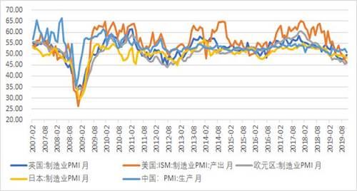 图8:全球5大经济体制造业PMI指数全部滑入荣枯线下