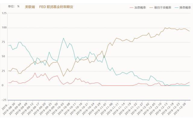 美联储12月发布的利率预测点阵图,有13位官员预计明年利率不变,4位预计加息25个基点。在美国即将进入总统选举年之际,决策者们的看法显示出了相当高的一致性。