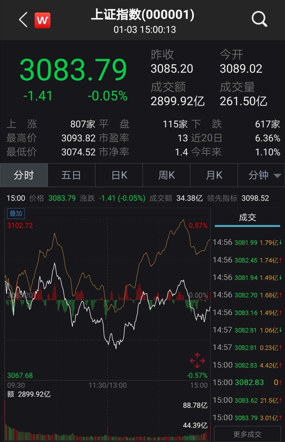 A股小幅盘整:三大指数涨跌不一,种业概念股掀涨停潮