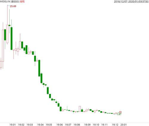 蘑菇街股价周K线图