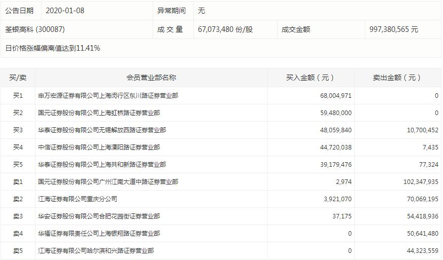 HIT电池概念股东方日升再度涨停。盘后数据显示,深股通席位买入5646万元,同时卖出6806万元;中信证券上海溧阳路证券营业部买入5121万元,卖出97万元;此外,四个机构出现在龙虎榜单上,分别位居买三、买四、卖一、卖四席位,合计净卖出9426万元。