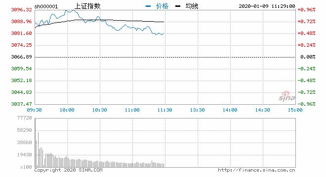 午评:股指冲高回落沪指涨0.47% 机场航运板块走强