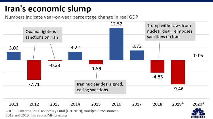 聚焦美伊冲突!6张图表了解伊朗的经济状况