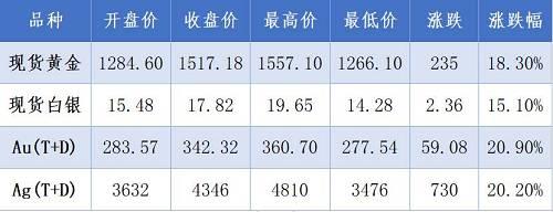 表1:金银2019年度涨跌数据(美元/盎司、元/克、元/千克)