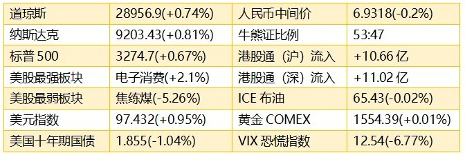 智通港股早知道�颍�1月10日)市场表现积极亢奋,低估值支撑板块持续强势