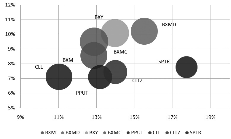 图为CBOE期权策略指数收益波动对比