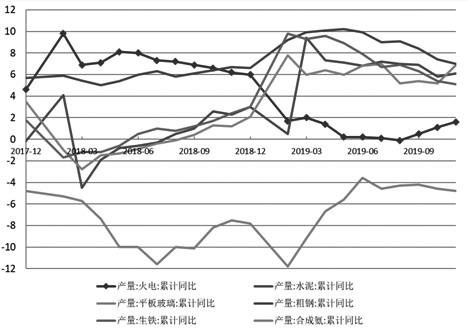 图为2017—2019年主要耗煤行业产量增速变化(%)