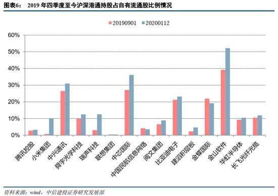 中信建投:港股估值吸引 南下资金开始加配港股科技股