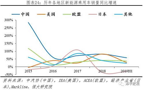 3.2 分技术:全球EV市场份额持续提升