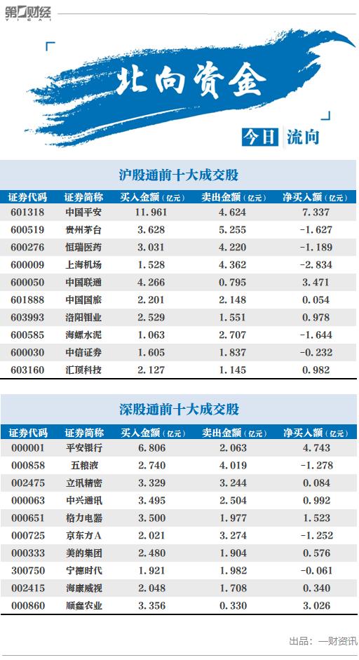 北向资金净买入中国平安7.34亿元,白酒股遭抛售