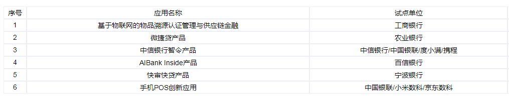 图片来源:中国人民银行金融科技创新监管试点平台截图