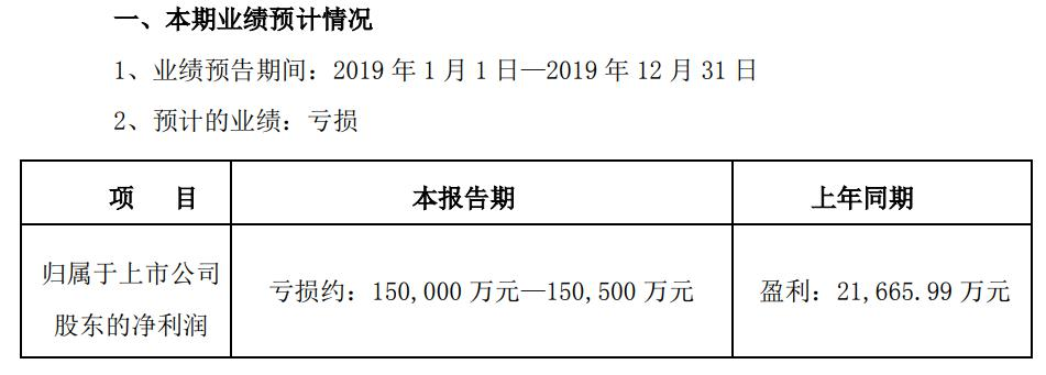吉药控股2019年首亏至少15亿 商誉减值占比三分一