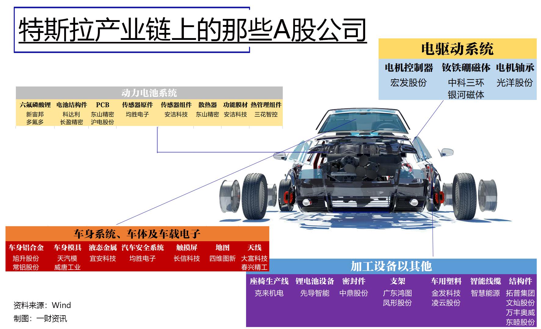 特斯拉将在中国设立设计研发中心,相关产业链或闻风而动