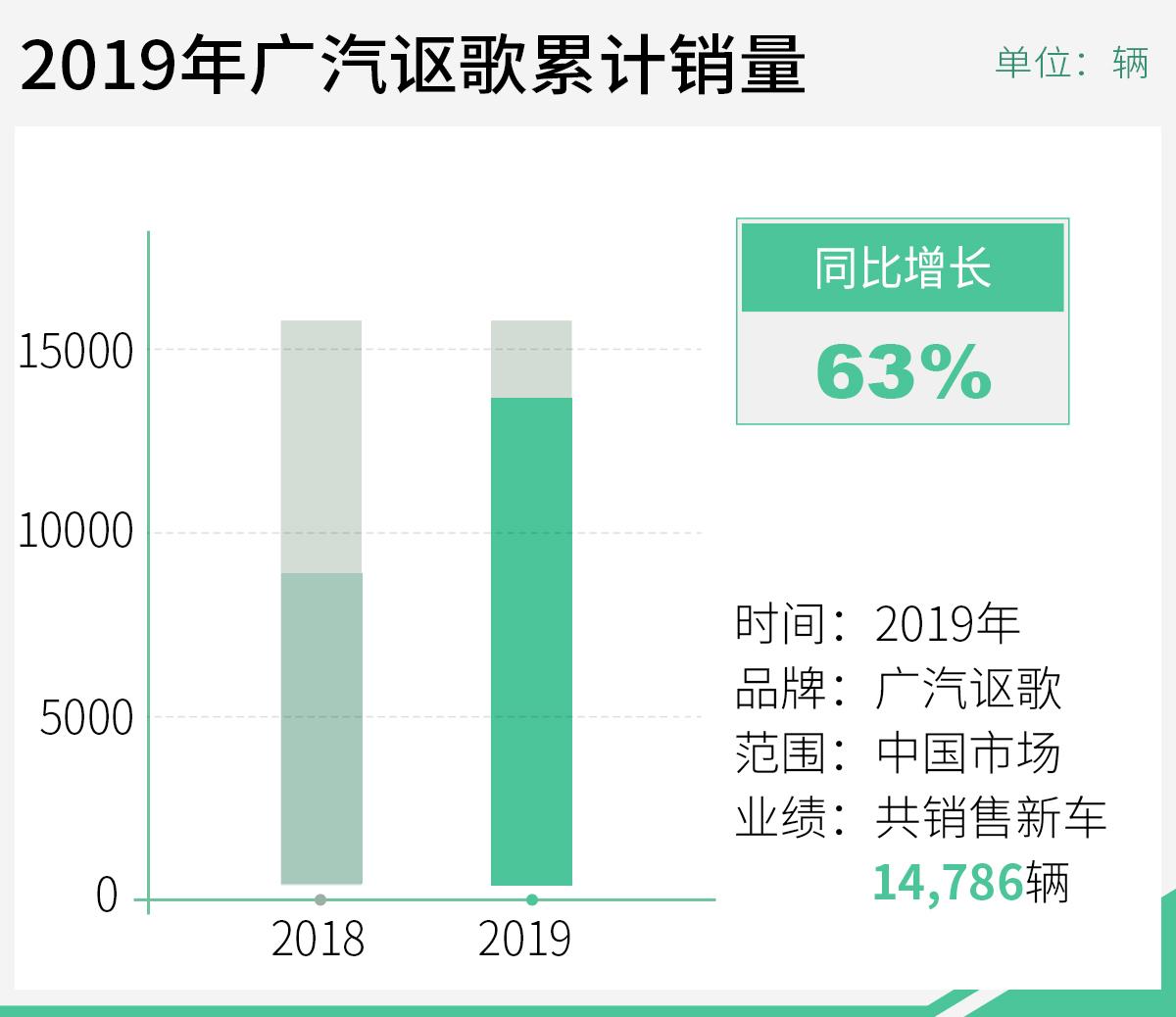 广汽讴歌2019年销量大增63%年内将推3款新车