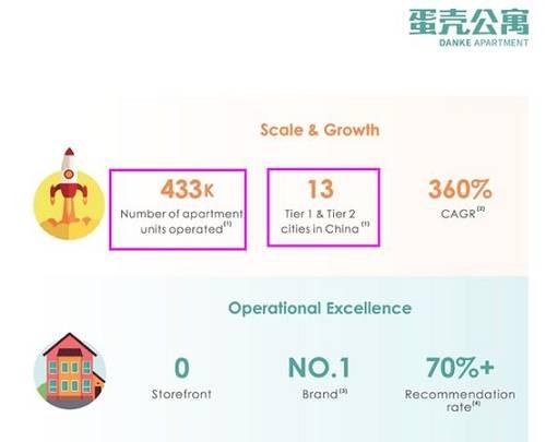 现在,蛋壳公寓的主要收入仍为租金和服务费。数据表现,截至2019年10月30日,蛋壳公寓收入为57.12亿元人民币。