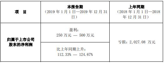 国农科技2019年度预计净利250万元―500万元同比增长112%―125%