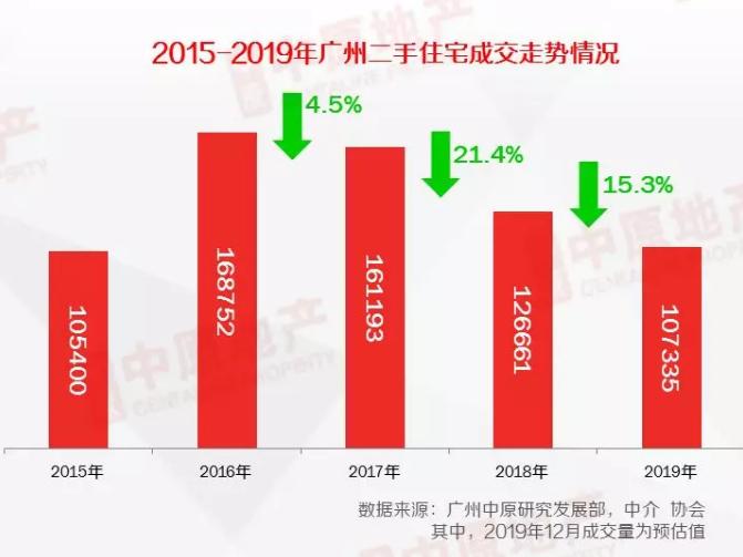 一线楼市的2019|广州新盘去化率创近5年新低 2020年下半年或回升