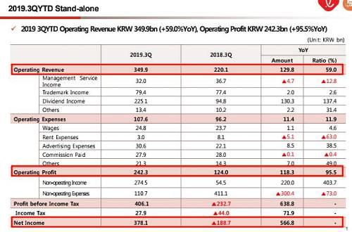 2020年1月17日收盘,笑天集团股价报35700韩元,下跌0.56%,以当日收盘价计市值约3.745万亿韩元,约相符32亿美元。