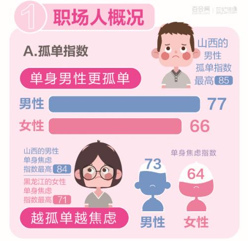 热文:百合佳缘发布《2019中国职场男女婚恋观报告》