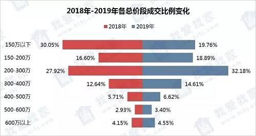 要论那个哪个年龄层在购房。根据我爱我家数据显示,今年80后、90后总占比达75.21%,同比去年上升了5.65%,原来他们才是市场上购买力的中坚力量。如今90后已跨越30大关,原来说的90后不买房,恐怕不得不为现实低头,当下购房者年龄正趋于年轻化。