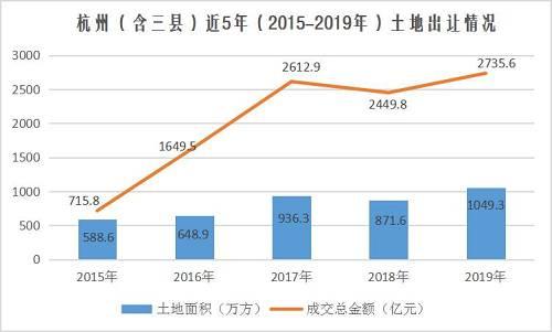 综合过去一年表现,2019年杭州全区涉宅地成交金额最多的区域依旧是去年的榜单冠军——萧山区,成交总金额达539亿元,出让面积共有136.6万方。