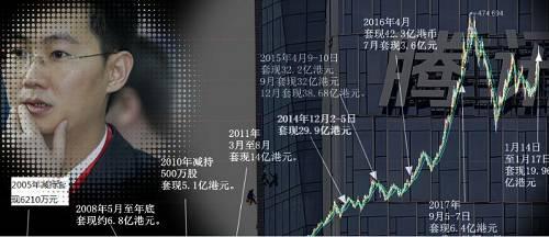 有新投资计划?4天内减持腾讯500万股,马化腾套现近20亿港元!200亿市值15年前卖了6000万,越卖股价越涨?