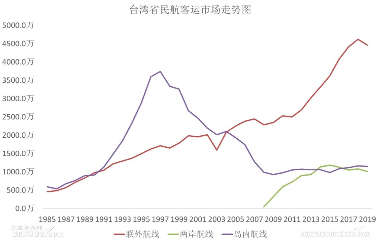 CADAS:台湾民航市场的困境
