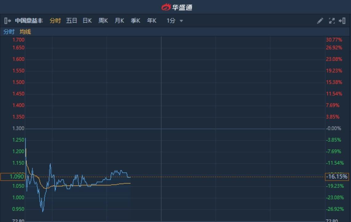 港股异动�蛑泄�鼎益丰(00612)暂现三连阴累跌超95% 盘中曾挫逾27%创近两年半新低