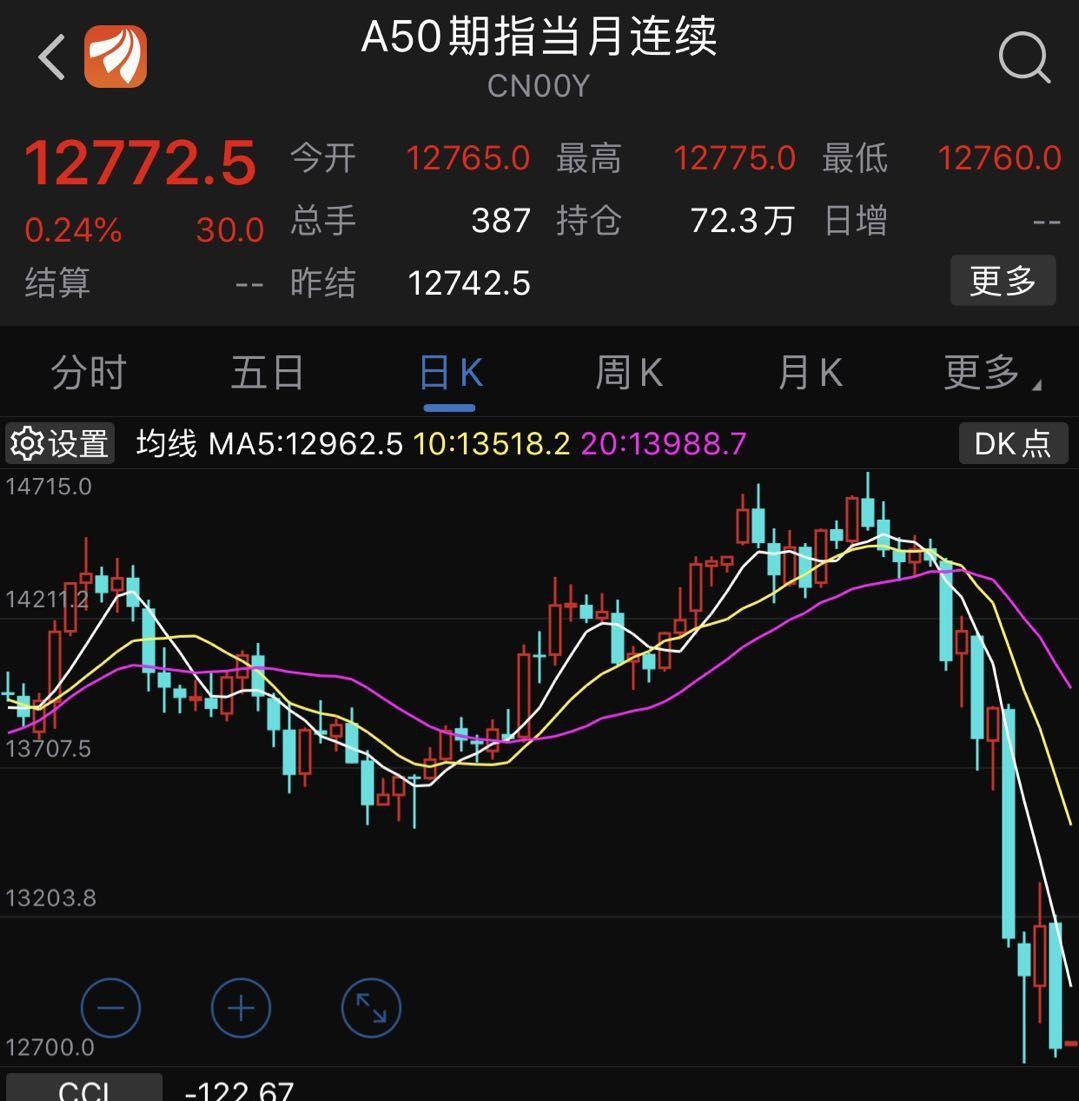 0512R091(203042)_港股狂跌711点,A50期指再度重挫—中国资产正在遭遇全球沽压