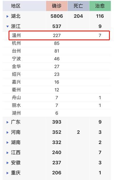 """湖北之外,这座城确诊最多,227例!武汉是他们""""第二故乡"""""""